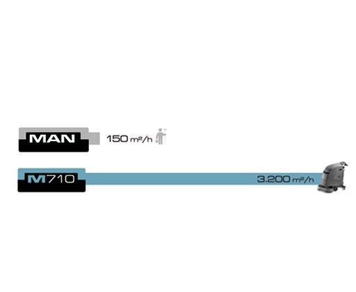 grafico M810 velocità di pulizia